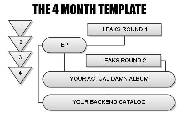 How To Plan A Hip Hop Album Release And Promotion Campaign