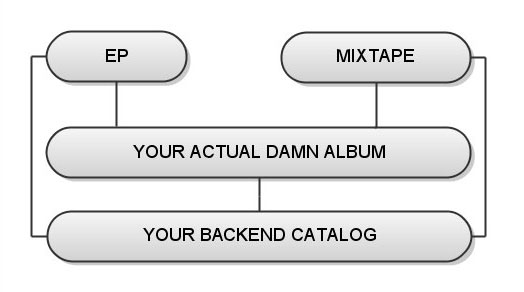 album release template flowchart