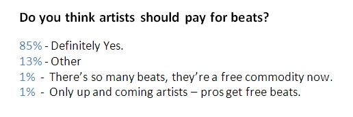 Do you think artists should pay for beats?