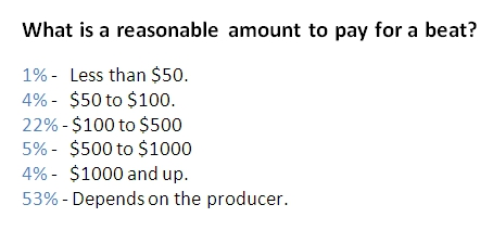 What is a reasonable amount to pay for a beat?